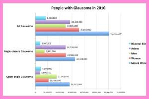 2010 glaucoma